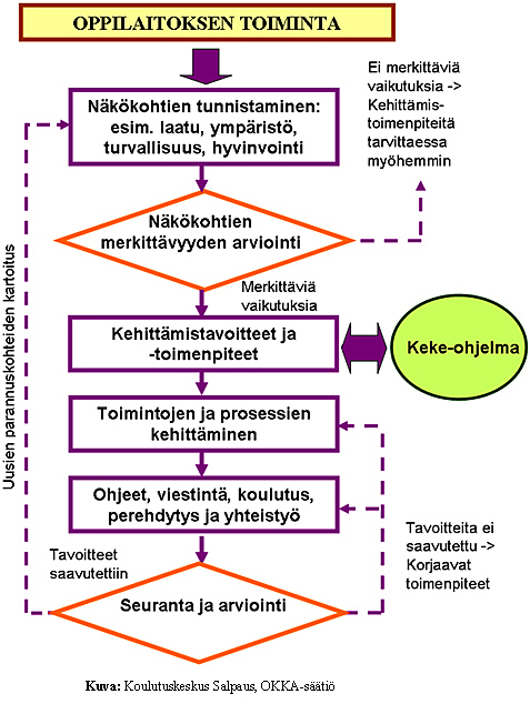 kestävän kehityksen periaatteet hoitotyössä Aanekoski